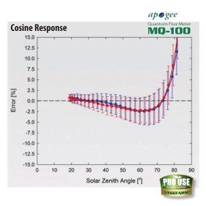 画像3: Apogee 光量子計 MQ-100 PAR METER Quantum Flux Meter vegefarm